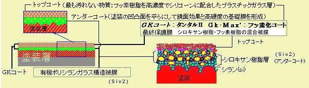 GKコート・GK-MAX (硬軟二重コーティング)